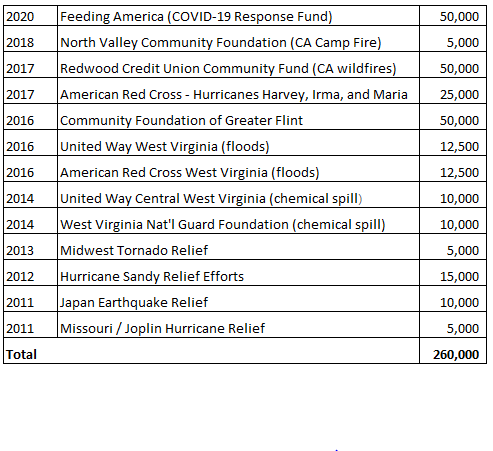 american water charitable foundation Disaster Relief