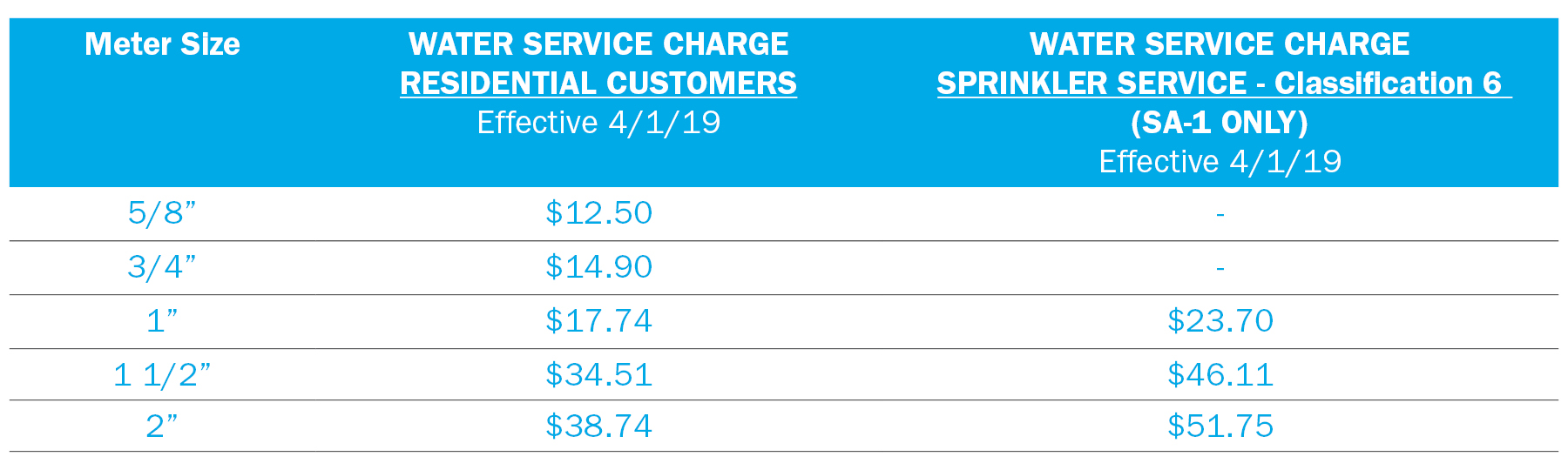 Rate Charts for Web - Service Charge RY3