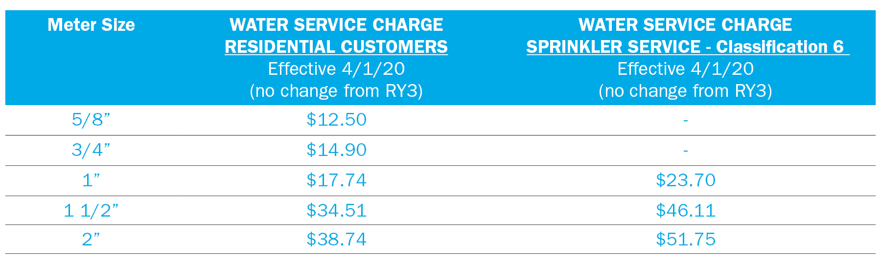 Rate Charts for Web - Service Charge637185218554587700
