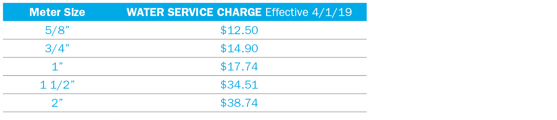 Rate Charts for Web - Service Charge3
