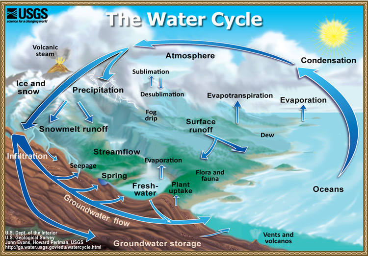Water%20Cycle