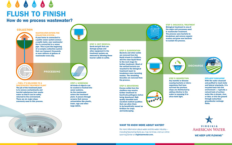 virginia american water wastewater treatment process
