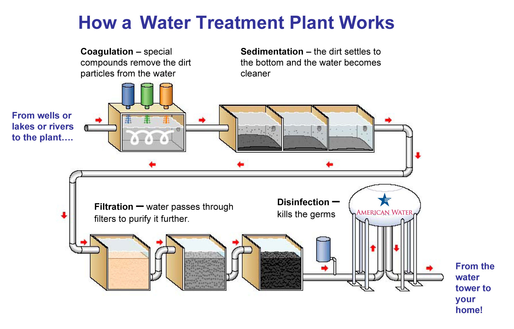 8432Water Treatment process